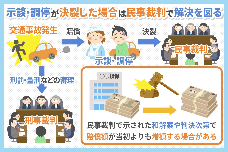 交通事故の「民事裁判」について知っておきたいこと