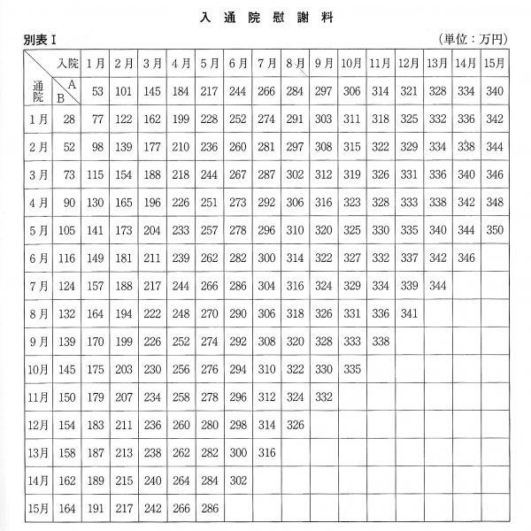 入通院慰謝料_別表Ⅱ
