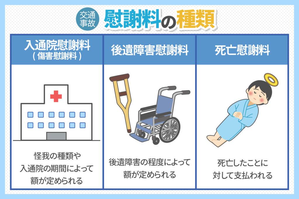 交通事故慰謝料の種類